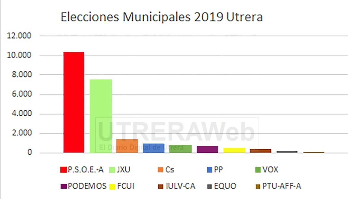 Gráfica con los resultados de las Elecciones Municipales 2019 de Utrera.