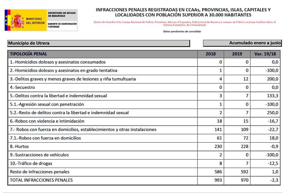 Datos de Criminalidad de Utrera del primer semestre de 2019.