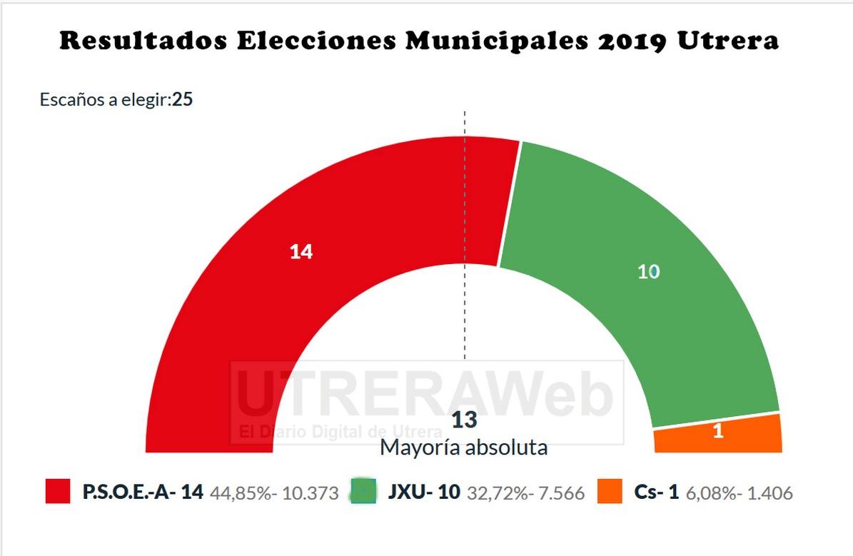Reparto de concejales para el nuevo mandato 2019-2023 del Ayuntamiento de Utrera.