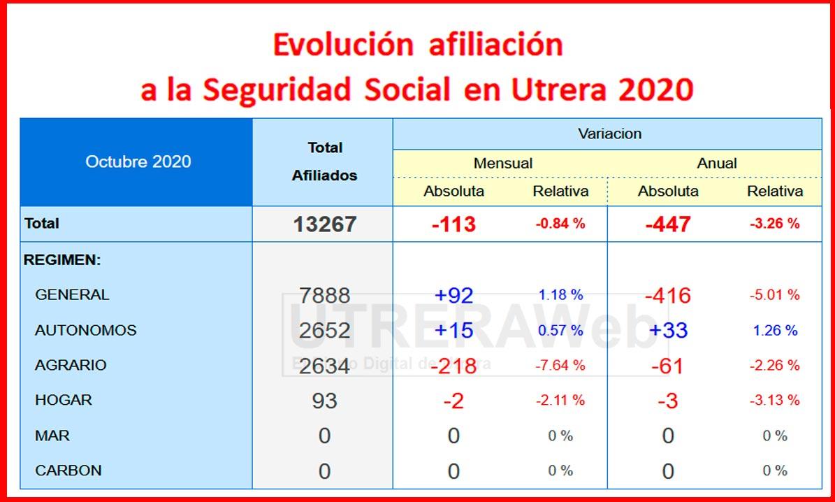 Datos de Seguridad Social en Utrera correspondientes al mes de octubre de 2020.