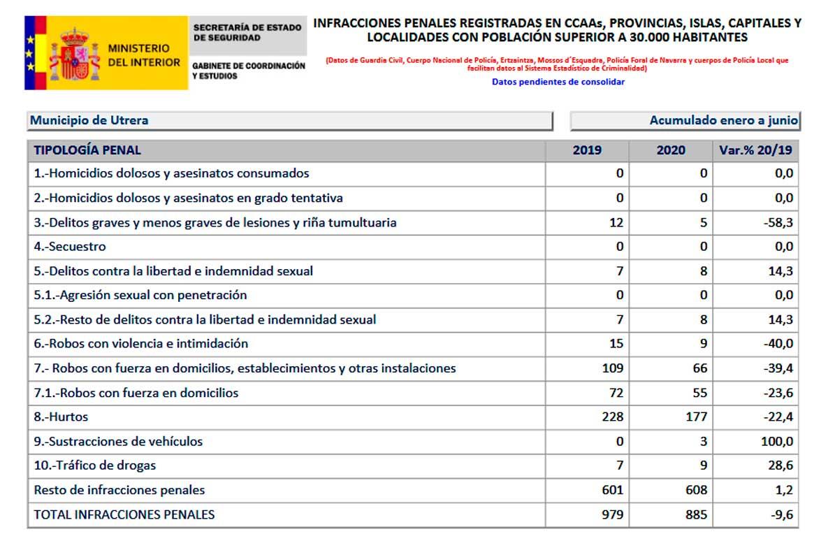 Datos del Ministerio del Interior sobre lacrimnalidad en Utrera.