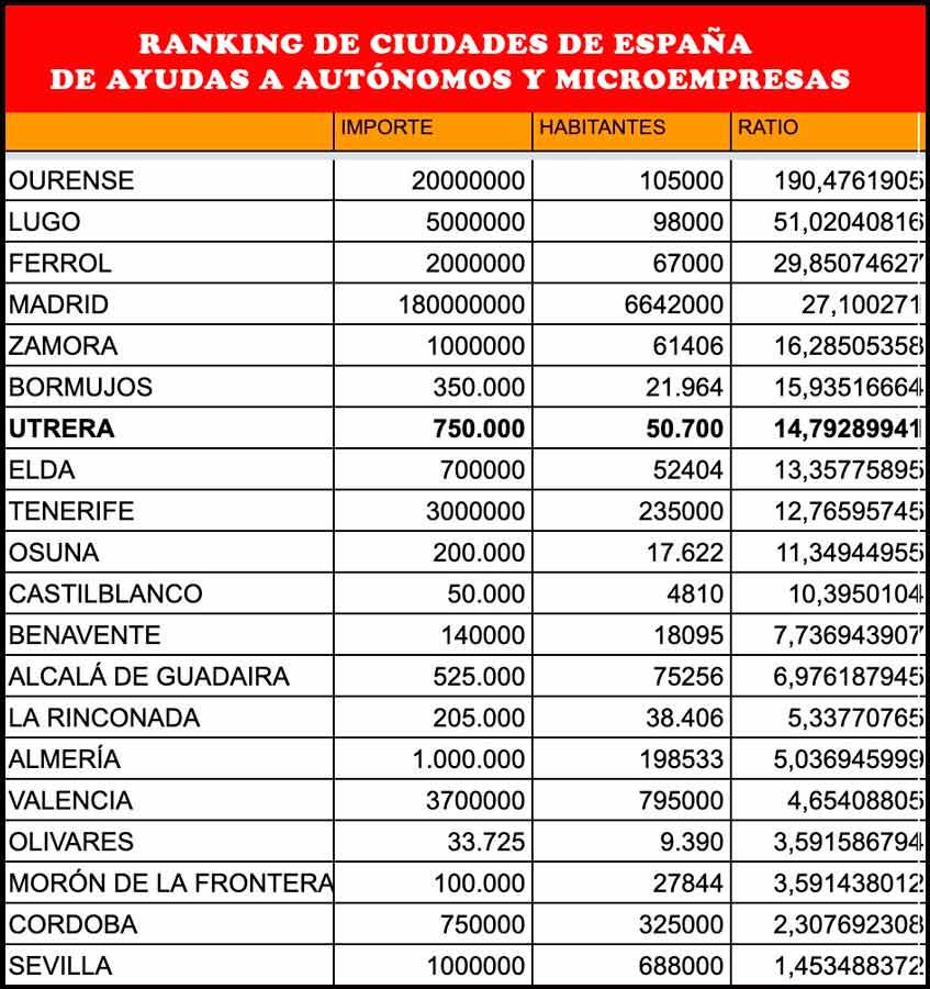 Cuadro con las ciudades y municipios de España que más ayudas ofrecen a los trabajadores autónomos.