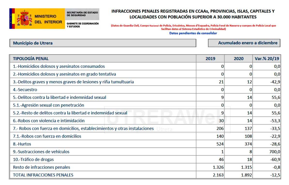 Datos oficiales del Ministerio del Interior sobre la criminalidad en Utrera en el pasado año 2020.